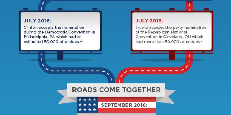 Road to the Whitehouse Infographic